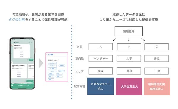 digmee_セグメント分け